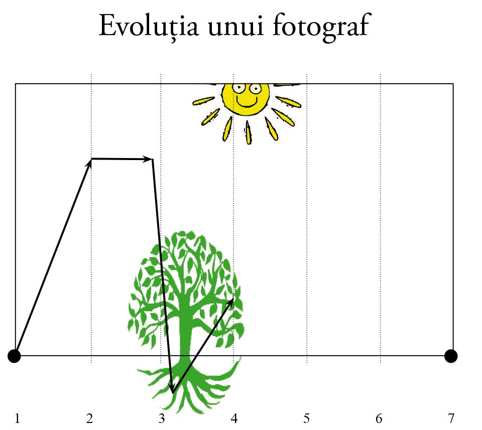 evolutia unui fotograf 4