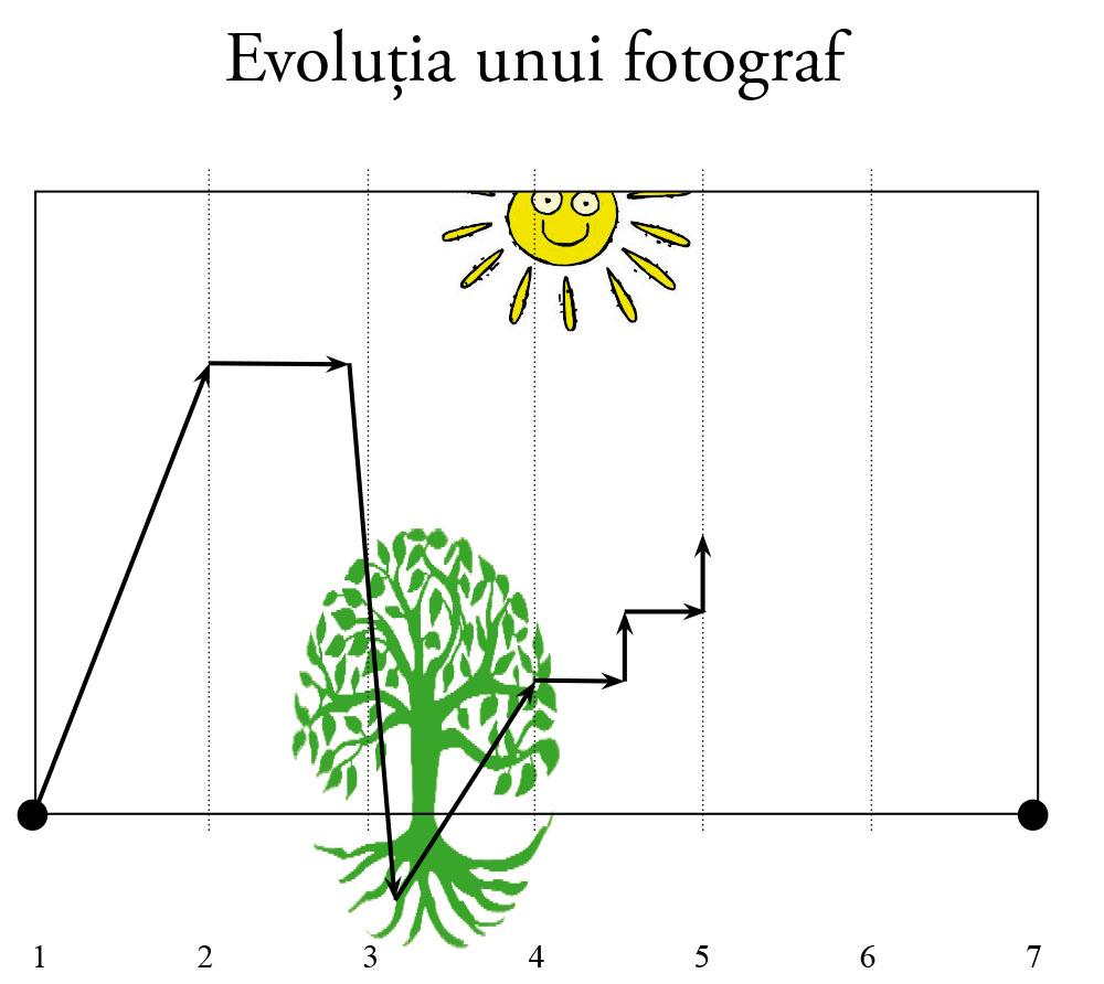 evolutia unui fotograf 5