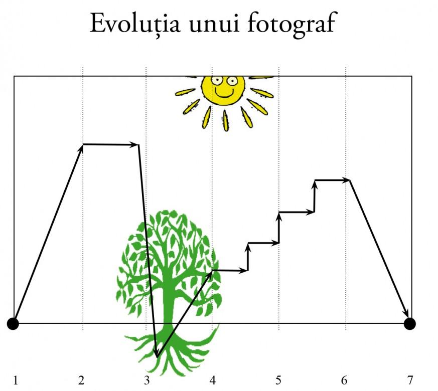 evolutia unui fotograf 7